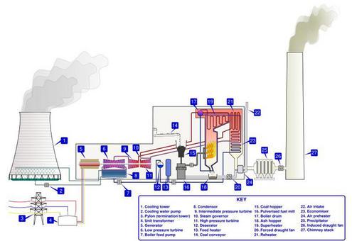 Vista schematica di una centrale termoelettrica. Si noti lam posizione del surriscaldatore (19) in cima alla camera di combustione). Immagine da Wikimedia commons