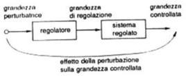 Schema della regolazione in circuito aperto