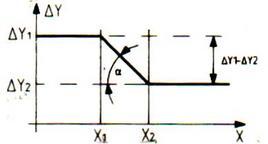 Diagramma della regolazione proporzionale