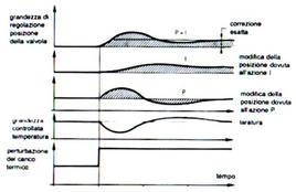Diagramma della regolazione proporzionale integrale.