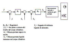 Schema della regolazione di portata acqua a tre elementi