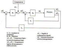 Schema di controllo in cascata della temperatura