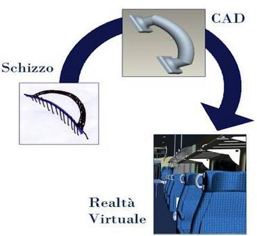 La comunicazione tecnica impiega tecniche e tecnologie in continua evoluzione dal CAD alla Realtà Virtuale.