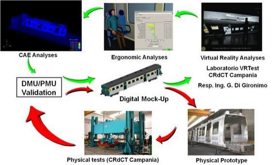 Il ciclo di sviluppo di nuovi prodotti industriali prevede la realizzazione di prototipi virtuali (ciclo verde) e la validazione dei risultati mediante prototipi fisici (ciclo rosso).