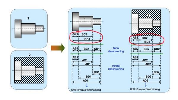 La quotatura funzionale mostra il ruolo che la parte ha nell'assieme e non è riconducibile, in generale, ad uno schema prefissato di quotatura (ad es. serie o parallelo).