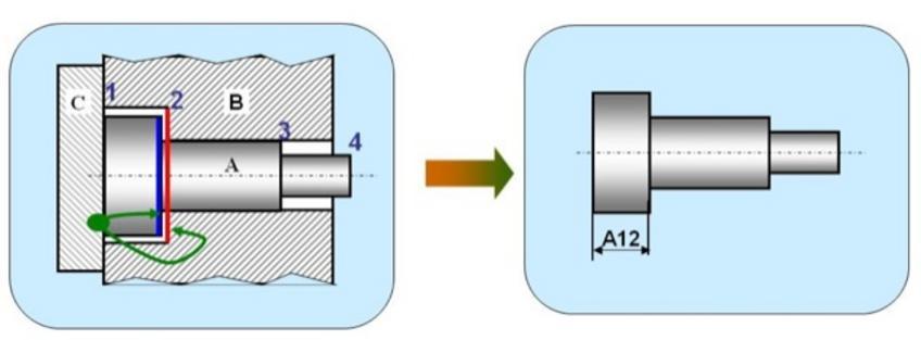 1. La testa del pezzo A deve essere contenuta nel pezzo B e limitata dal pezzo C.