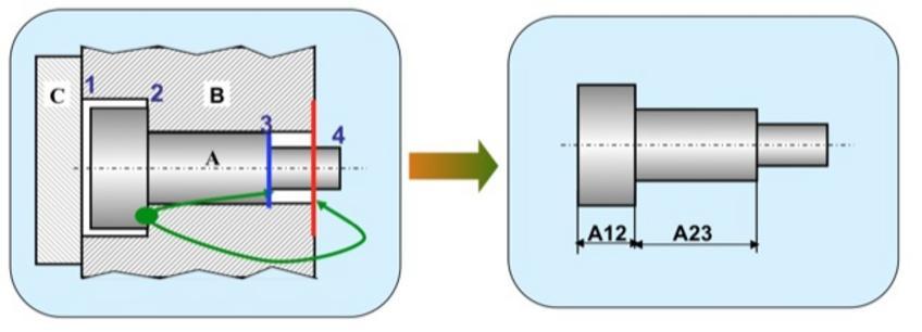 2.La superficie 3 del perno A deve trovarsi all'interno del pezzo B.