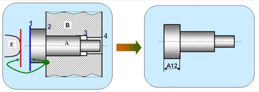1.La superficie 1 del pezzo A non deve essere in contatto con il pezzo E.