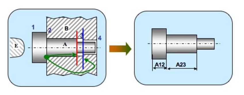 2.La superficie 3 del pezzo A non deve essere in contatto con il pezzo B.