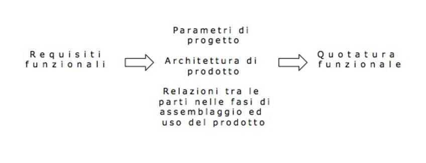 La quotatura funzionale di ogni parte è legata all'architettura di prodotto.