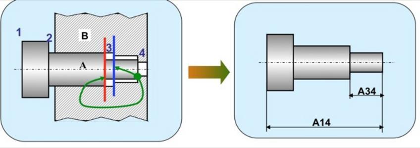2.La superficie 3 del perno A non deve essere in contatto con il pezzo B.