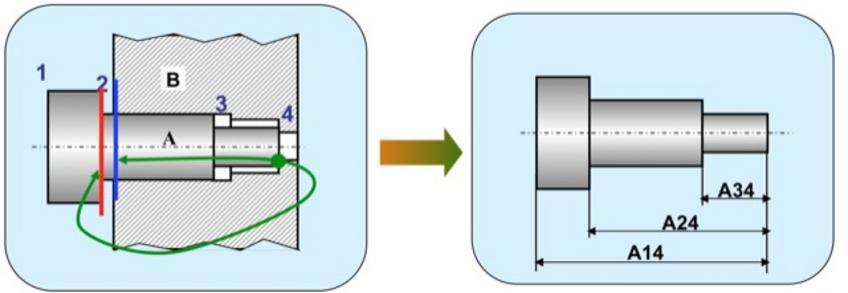 3.La superficie 2 non deve essere in contatto con il pezzo B.