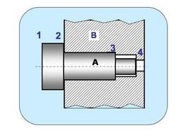 Condizione di contatto contemporanea di tre superfici A2, A3 ed A4 su B.