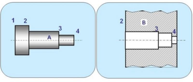 Requisito funzionale: La superficie A2 (del perno A) deve essere in contatto con la superficie B2 (piastra forata B).