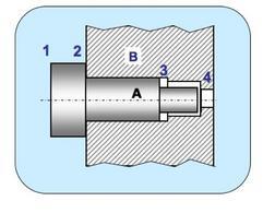 Accoppiamento funzionalmente corretto con battuta di A2 su B2.