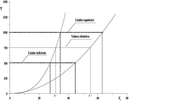 Problema inverso: valutazione dell'ampiezza della tolleranza dei parametri intorno al valore nominale per ottenere un'ampiezza prefissata (Ty) della prestazione finale.
