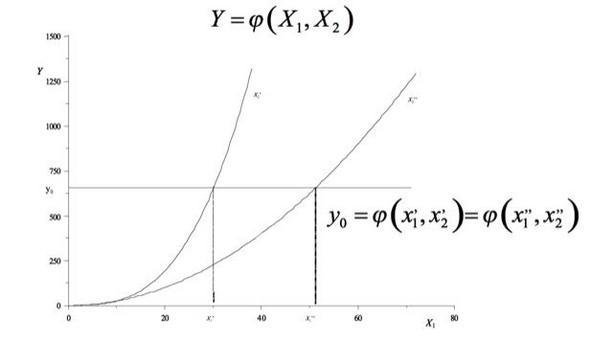 Due combinazioni di valori nominali dei fattori di progetto realizzano la prestazione obiettivo y0.