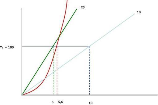 Ipotesi: parità di costo.  Tre valori diversi dei fattori di progetto realizzano il valore ideale della risposta.