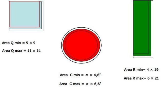Casi limite: prestazione minima e massima ottenibili a causa delle variazioni dei parametri di progetto.