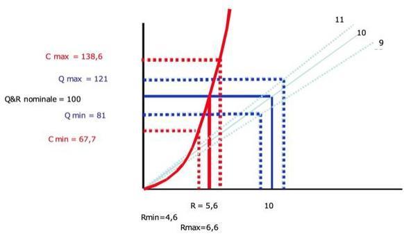 Sensibilità della prestazione alla variazione dei parametri di progetto (il quadrato è più robusto).
