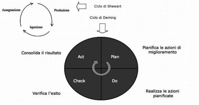 Ciclo di Shewart e ciclo di Deming (PDCA) come filosofia di approccio alla definizione, applicazione, verifica e modifica delle tolleranze.
