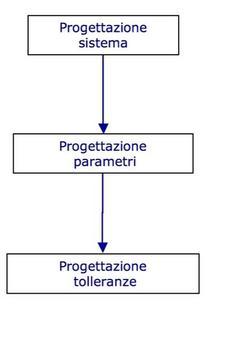Le tre fasi della progettazione robusta.