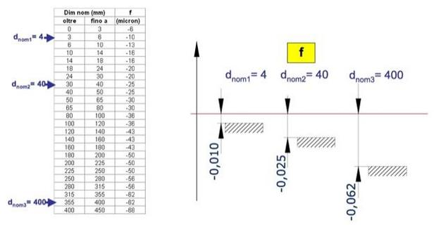 Lo scostamento dipende dalle dimensioni nominali. La norma riporta lo scostamento in funzione delle classi dimensionali.