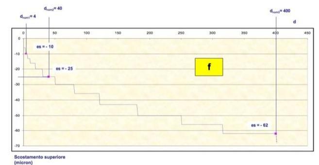 Lo scostamento dipende dalle dimensioni nominali. La relazione tra classe dimensionale e scostamento è non lineare (tabella e grafico).