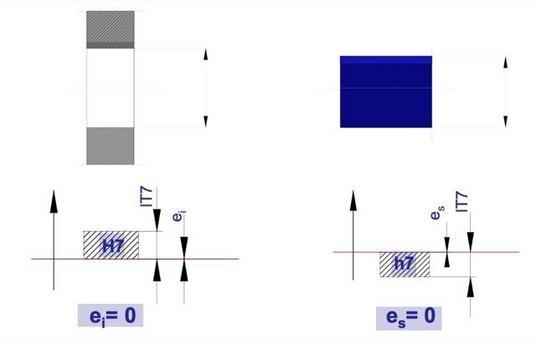 Due posizioni fondamentali: la posizione H per i fori e h per gli alberi (esempio grado di tolleranza IT7).