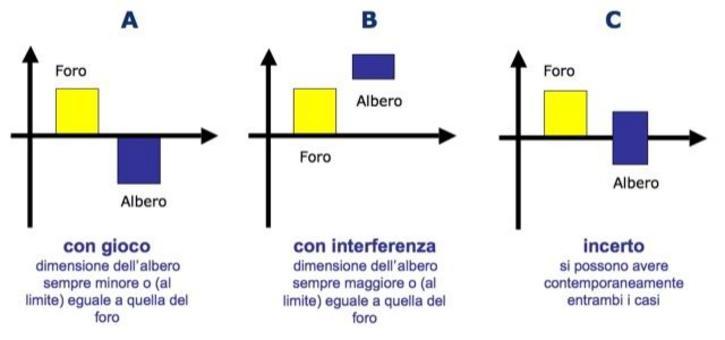 Calcolo delle condizioni limite per gli accoppiamenti nel caso di massimo e minimo materiale.