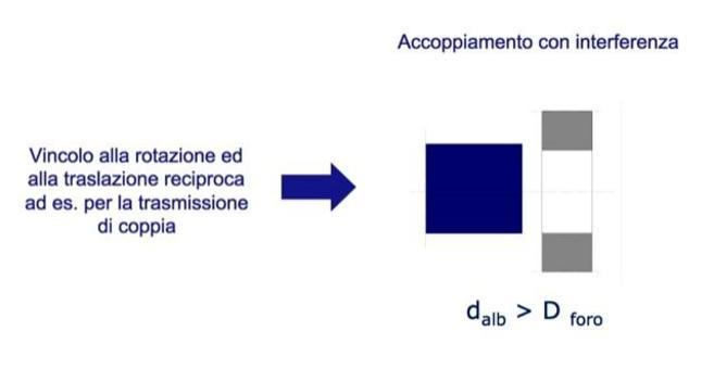Dall'esigenza funzionale di vincolo alla condizione geometrica di interferenza.