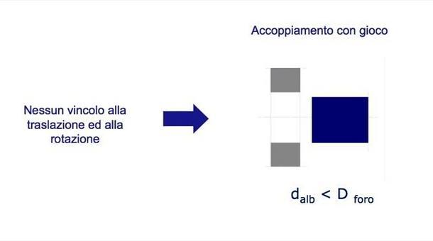Dall'esigenza funzionale di conservare uno o più gradi di libertà alla condizione geometrica di gioco.