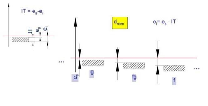 La norma definisce 28 posizioni per albero e foro rispetto alla linea dello zero (lettere minuscole per gli alberi e maiuscole per i fori).