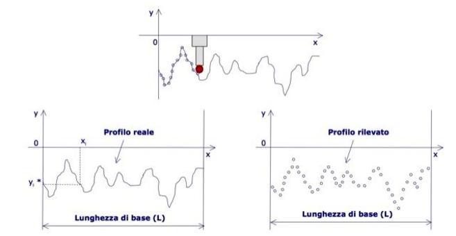 Il profilo rilevato è rappresentabile da una n-pla di coppie (xi,yi*) rilevata  attraverso un rugosimetro.
