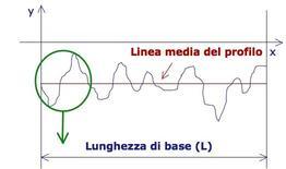 Interpretazione geometrica della linea media quale linea di compensazione tra aree positive e negative.