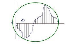Discretizzazione di calcolo dell'area sottesa al profilo reale (ingrandimento).