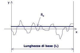 L'area del rettangolo di base L ed altezza Ra è equivalente all'area sottesa dal profilo reale (in valore assoluto).