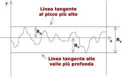 Indice di rugosità: altezza massima del profilo Ry.