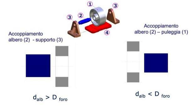 Dalla condizione funzionale alla condizione geometrica.