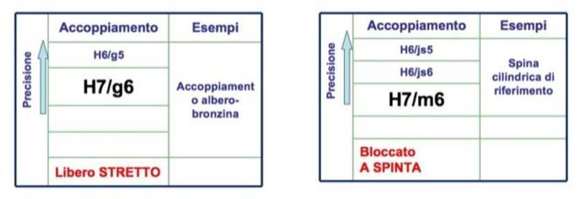 Accoppiamenti raccomandati scelti per i due esempi.