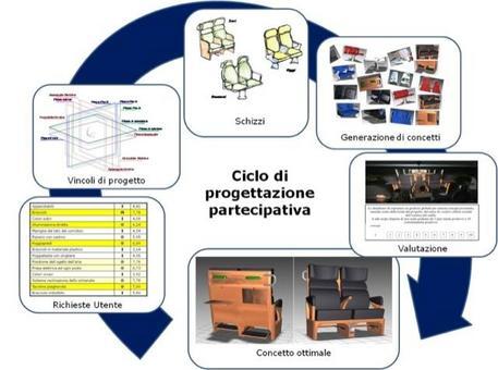 Ciclo di progettazione e sviluppo di prodotto industriale.