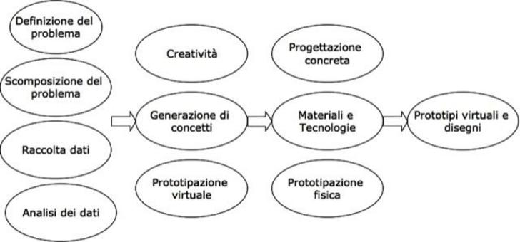 Dall'idea al disegno mediante prototipazione virtuale e fisica (v. Munari, Da cosa nasce cosa, Laterza).
