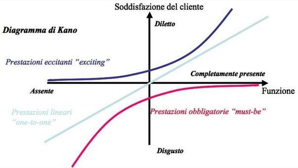 Il modello di Kano spiega la relazione tra la funzionalità delle caratteristiche di qualità di un prodotto, definite must-be, lineari od eccitanti,  ed il livello di soddisfazione od insoddisfazione degli utenti.