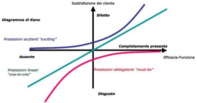 Il modello di Kano spiega la relazione tra la funzionalità delle caratteristiche di qualità di un prodotto, definite must-be, lineari o eccitanti,  con il livello di soddisfazione od insoddisfazione degli utenti.