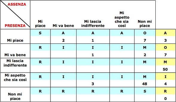 La classificazione avviene sulla base della scelta del maggior numero di rispondenti (valore modale) . Nella tabella l'elemento di qualità sarà classificato Must-be.