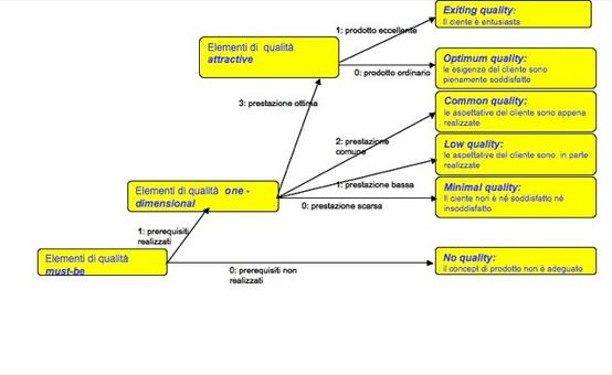 Il modello Erto-Vanacore (2002) di valutazione della qualità dei servizi applicato al caso di valutazione della qualità di un nuovo concetto di prodotto industriale.