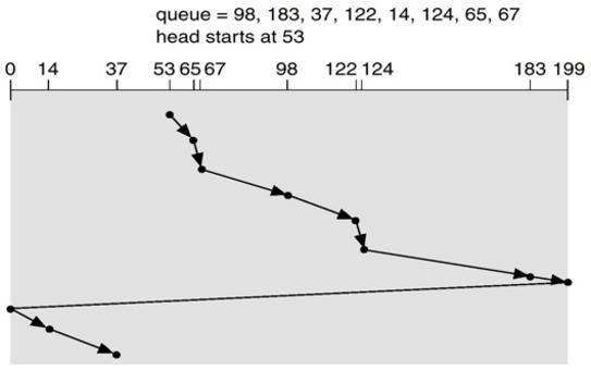 Scheduling Circular SCAN  (CSCAN)