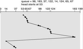 Scheduling Circular LOOK (CLOOK)