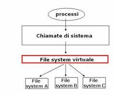 Gli utenti possono accedere a ogni file  senza sapere in quale file system e' memorizzato.