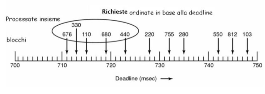 Gruppi di 5 richieste con la deadline piu' ravvicinata vengono processate insieme con l'algoritmo SCAN.